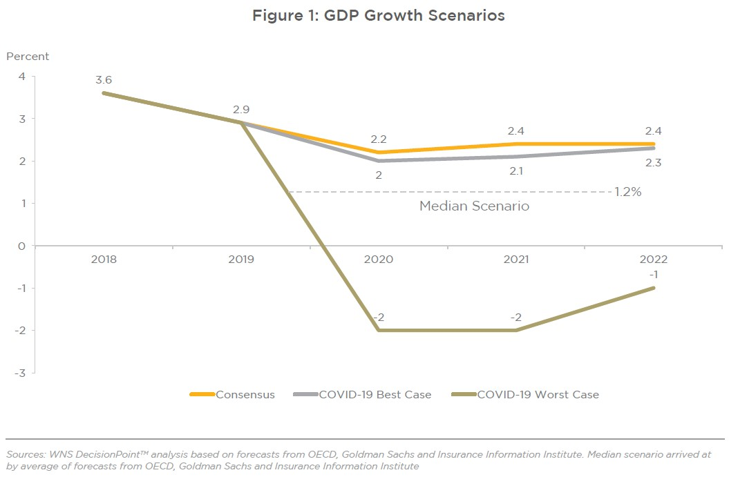 Figure 1: GDP Growth Scenarios