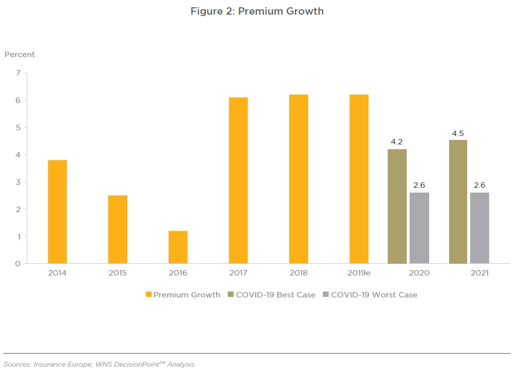 Figure 2: Premium Growth