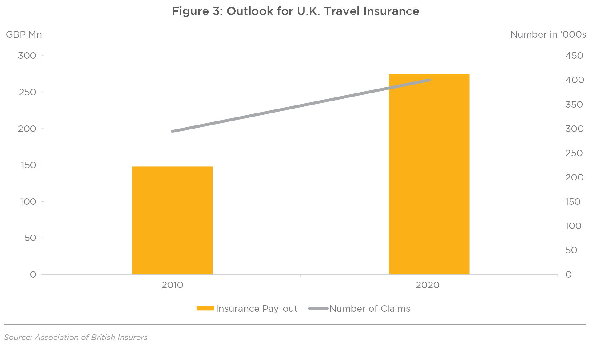 Figure 3: Outlook for U.K. Travel Insurance