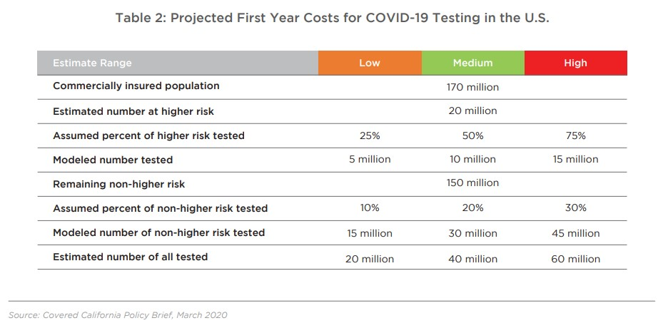 Table 2: Projected First Year Costs for COVID-19 Testing in the U.S.