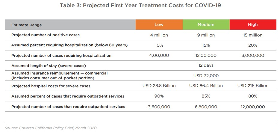 Table 3: Projected First Year Treatment Costs for COVID-19