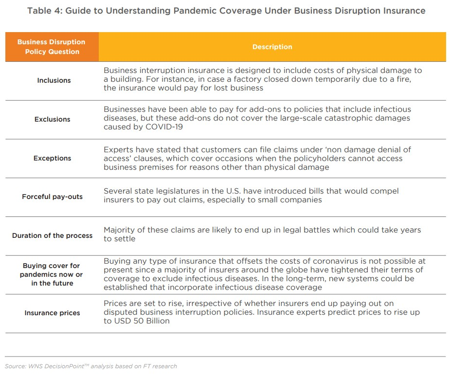 Table 4: Guide to Understanding Pandemic Coverage Under Business Disruption Insurance