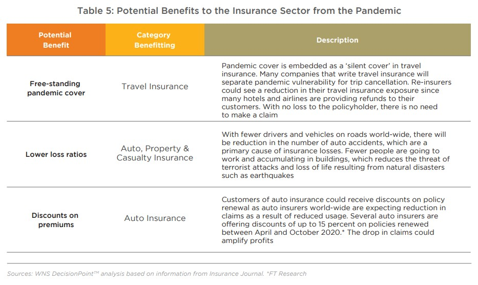 Table 5: Potential Benefits to the Insurance Sector from the Pandemic