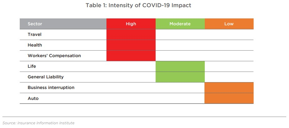 Table 1: Intensity of COVID 19 Impact