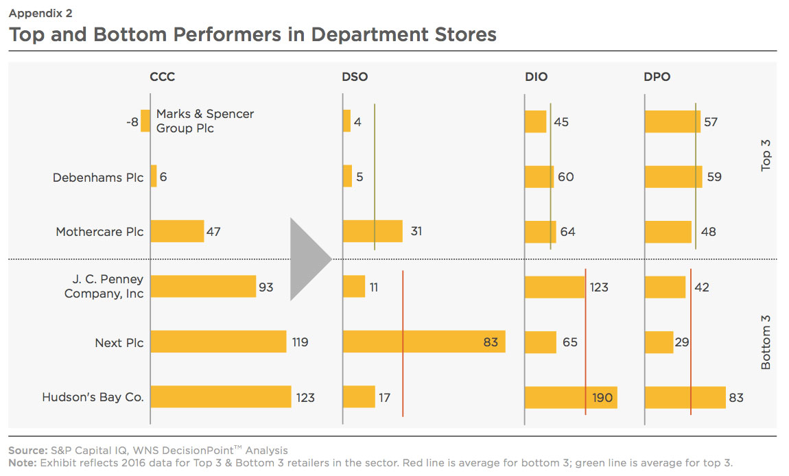 Reports : Managing working capital to unlock value in retail